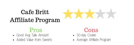 Cafe Britt Review