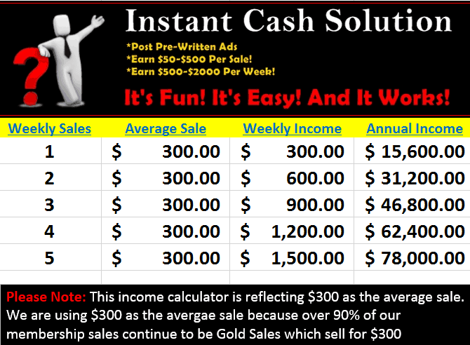 Is Instant Cash Solutions A Scam?