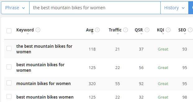 The best mountain bikes for women jaaxy research query
