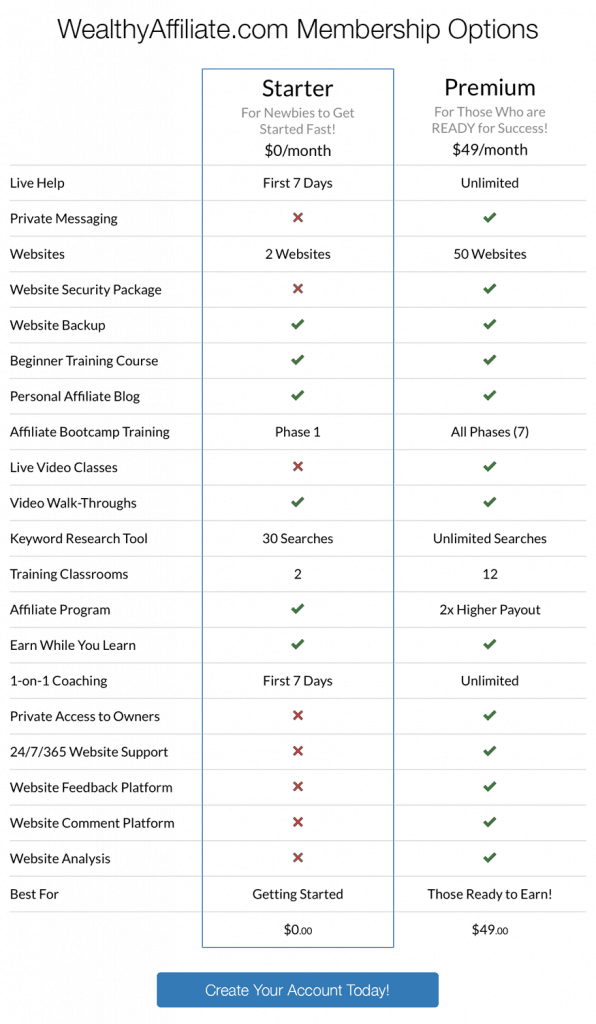 starter vs premium weathly affiliate chart