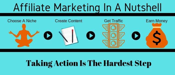 affiliate marketing info graphic